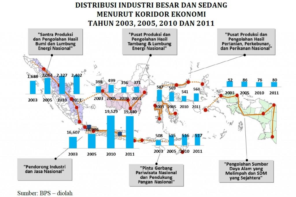 industri besar-koridor ekonomi