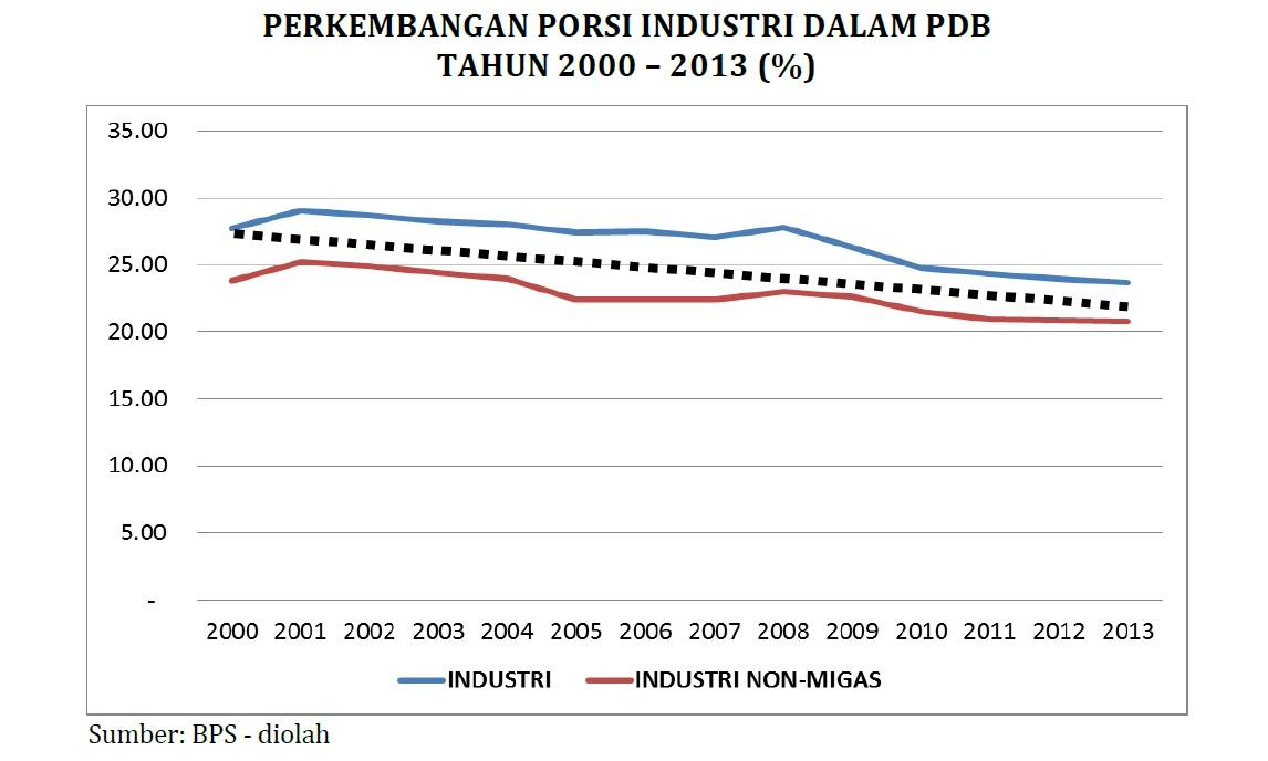 industri terhadap pdb