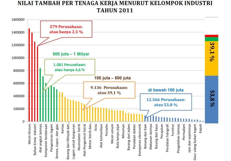 nilai tambah per tenaga kerja