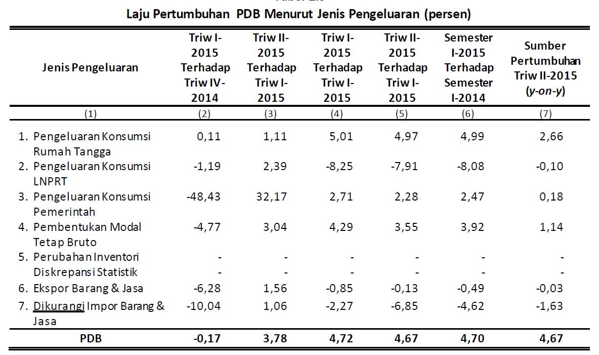 pdb menurut pengeluaran