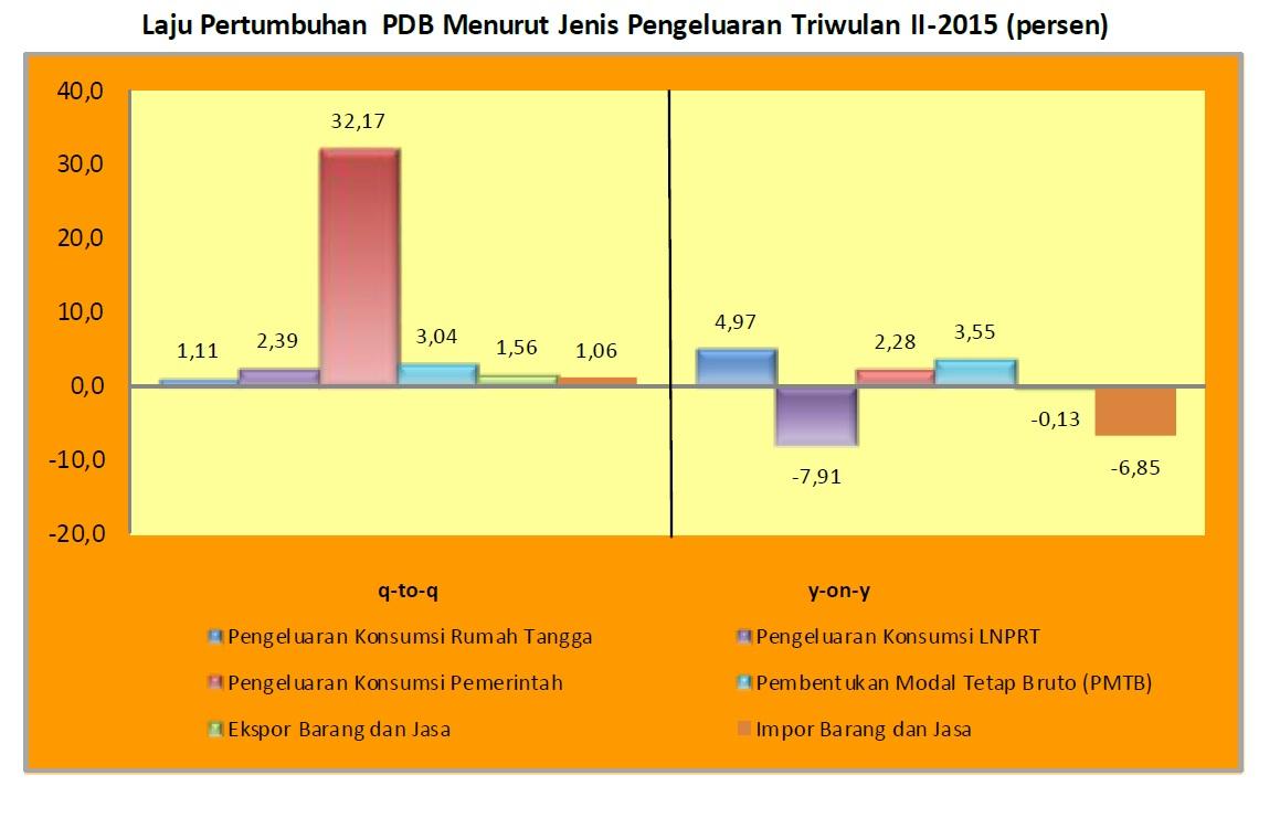 pdb triwulan ii-2015