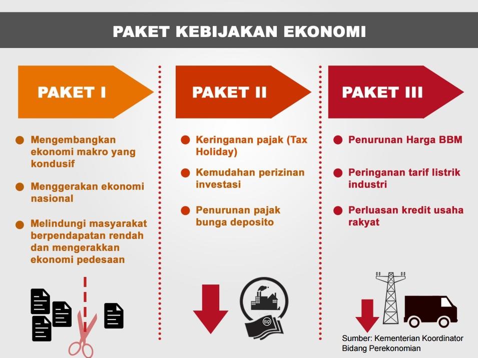 paket kebijakan ekonomi 123