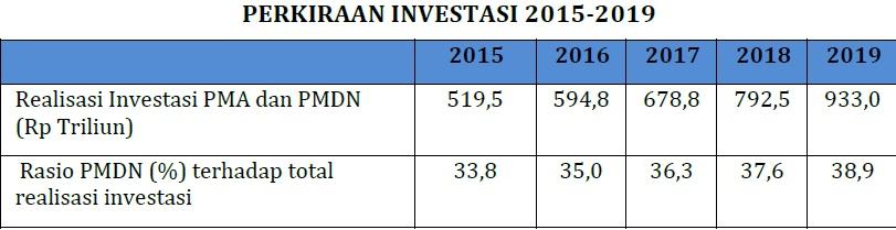 target investasi 2015-2019