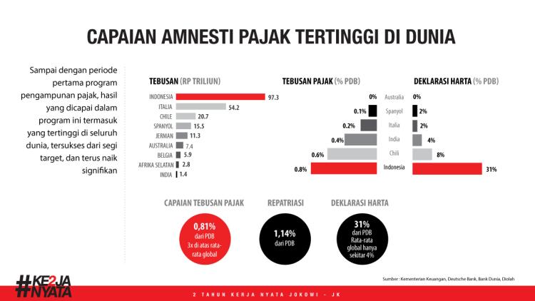 Capaian amnesti tertingi di dunia