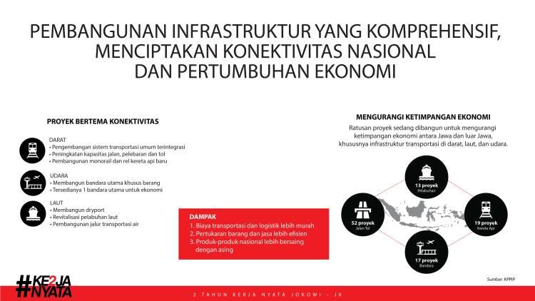 infrastruktur kerja nyata